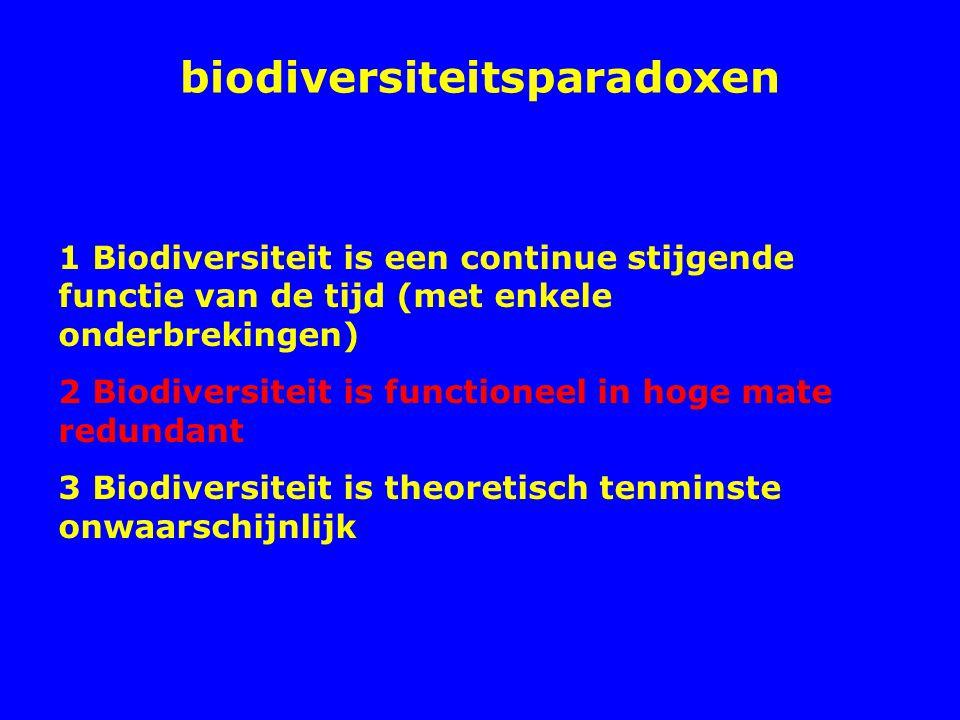 Het Lotka-Volterra model Logistische groei: dN/dt = rN (K-N)/K Nu 2 soorten:soort 1 (met r 1, N 1 en K 1 ) soort 2 (met r 2, N 2 en K 2 ) Er is competitie tussen de 2 soorten: een competitie-coefficient:   12 de last die soort 1 van soort 2 ondervindt  21 de last die soort 2 van soort 1 ondervindt