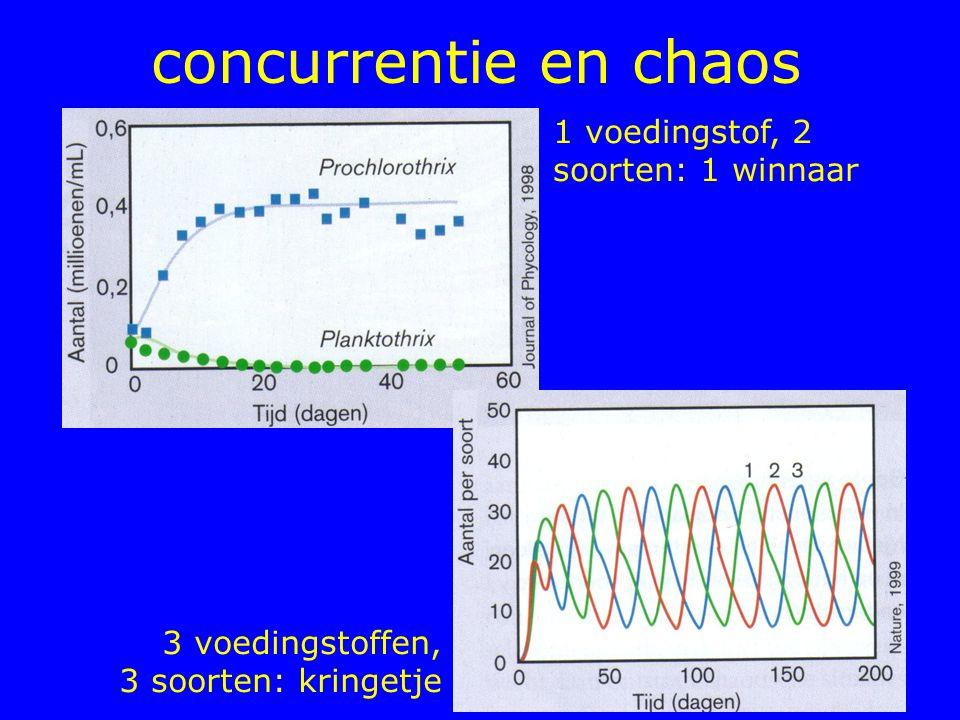 concurrentie en chaos 3 voedingstoffen, 3 soorten: kringetje 1 voedingstof, 2 soorten: 1 winnaar