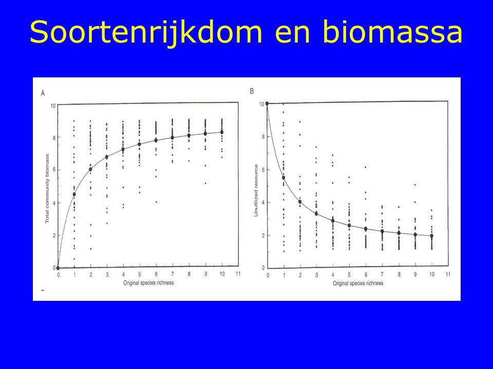 Dat geeft voor soort 1: dN 1 /dt = r 1 N 1 (K 1 -N 1 -  12 N 2 )/ K 1 Dat geeft voor soort 2: dN 2 /dt = r 2 N 2 (K 2 -N 2 -  21 N 1 )/ K 2 Onder welke omstandigheden neemt soort 1 toe/af en onder welke omstandigheden soort 2.