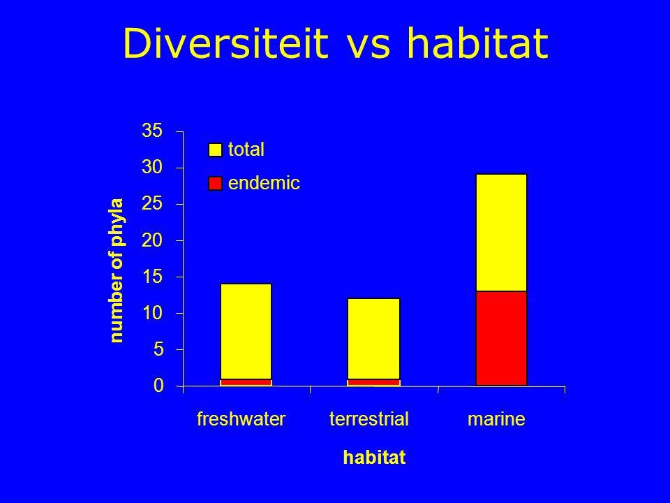 Diversiteit vs habitat 0 5 10 15 20 25 30 35 freshwaterterrestrialmarine number of phyla total endemic habitat