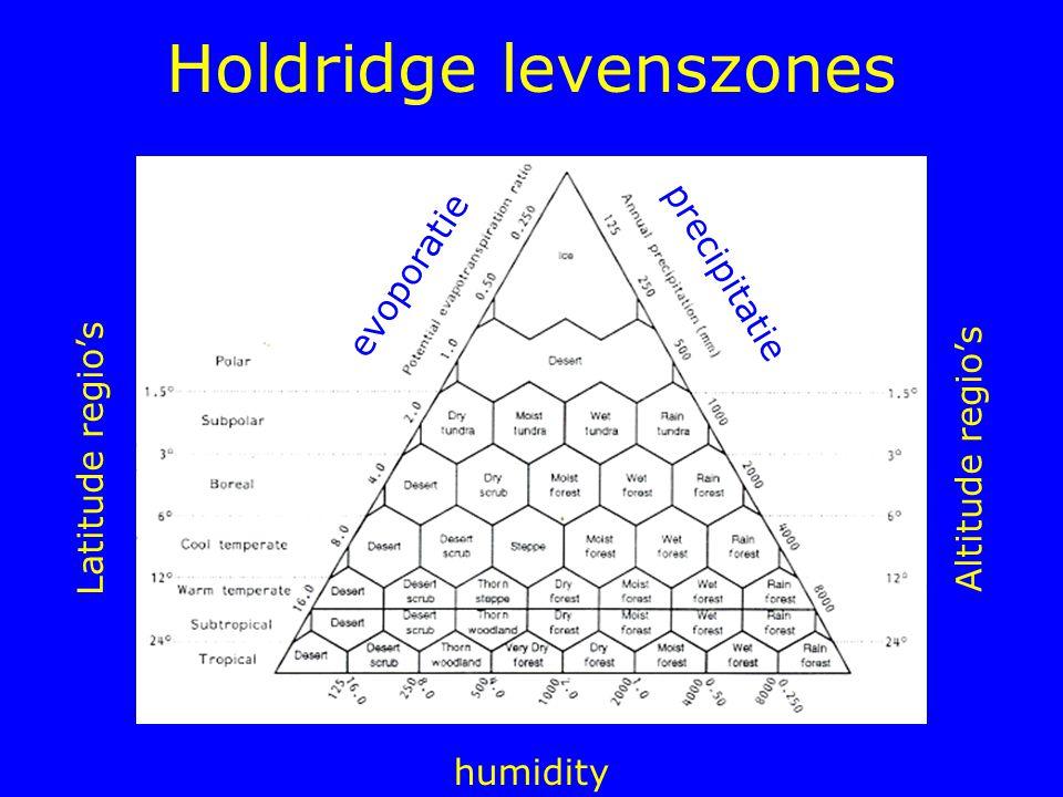 Holdridge levenszones humidity Latitude regio's Altitude regio's evoporatie precipitatie