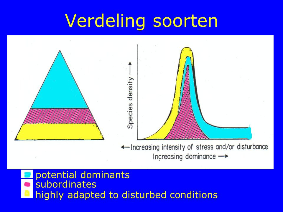 Verdeling soorten potential dominants subordinates highly adapted to disturbed conditions
