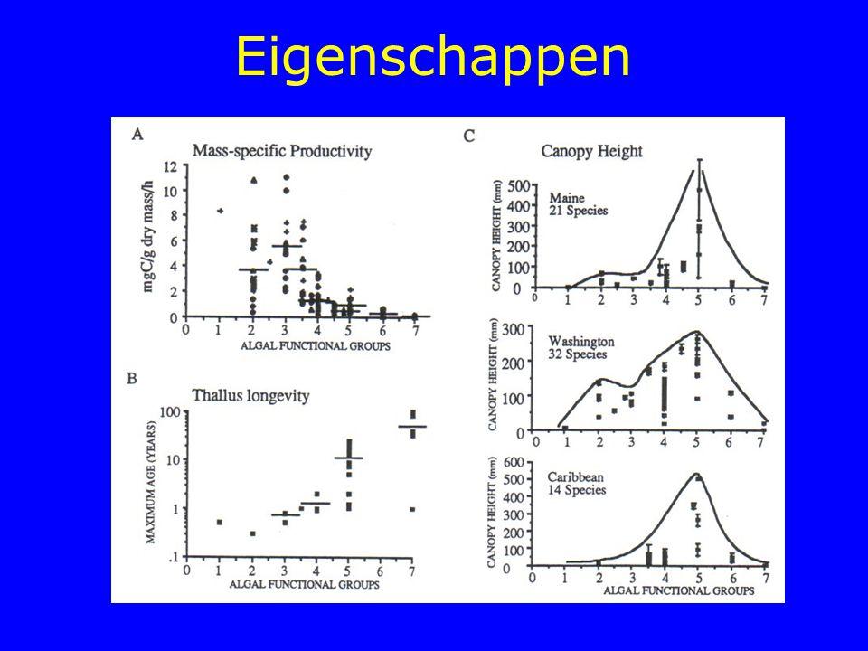 Endemisme vs diversiteit No. species % endemics r s =0.538 P<0.0001