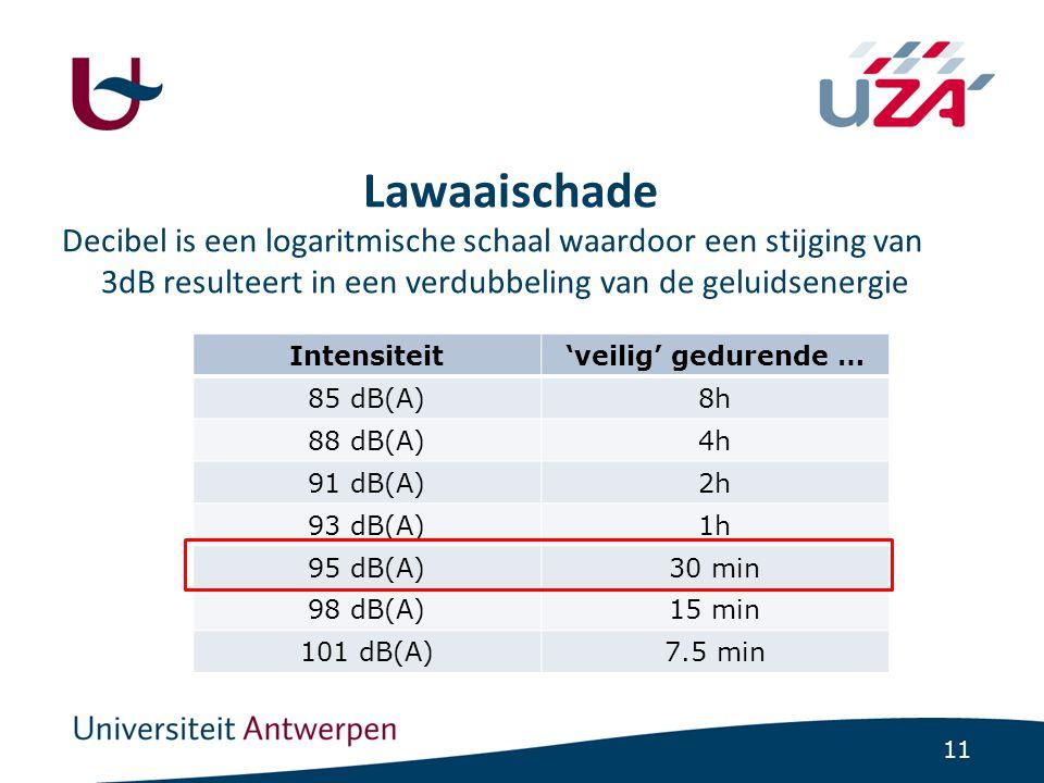 11 Lawaaischade Decibel is een logaritmische schaal waardoor een stijging van 3dB resulteert in een verdubbeling van de geluidsenergie Intensiteit'vei