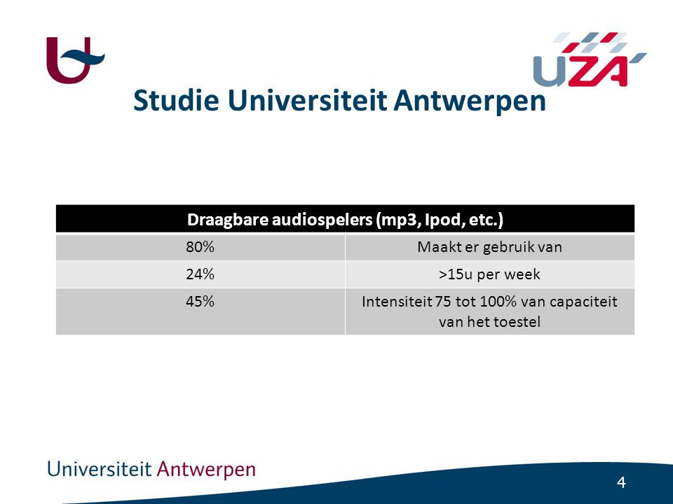 4 Studie Universiteit Antwerpen Draagbare audiospelers (mp3, Ipod, etc.) 80%Maakt er gebruik van 24%>15u per week 45%Intensiteit 75 tot 100% van capac