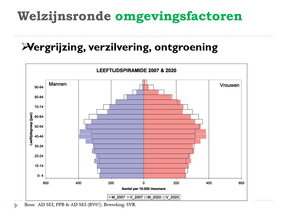Welzijnsronde omgevingsfactoren  Nood aan zorg neemt toe met de vergrijzing  24% van 65-plussers: functionele beperkingen  Toename dementie  Aanbod kan vraag niet volgen  Armoede bij ouderen stijgt  Vereenzaming neemt toe 3Welzijnsronde 26 april 2010 Antwerpen