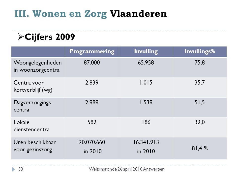 III. Wonen en Zorg Vlaanderen ProgrammeringInvullingInvullings% Woongelegenheden in woonzorgcentra 87.00065.95875,8 Centra voor kortverblijf (wg) 2.83
