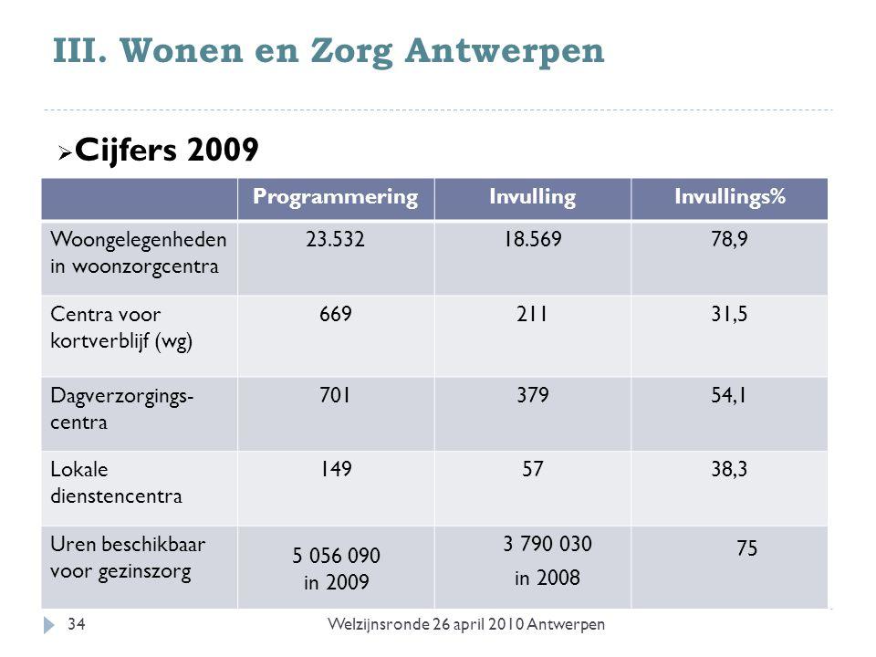 III. Wonen en Zorg Antwerpen ProgrammeringInvullingInvullings% Woongelegenheden in woonzorgcentra 23.53218.56978,9 Centra voor kortverblijf (wg) 66921