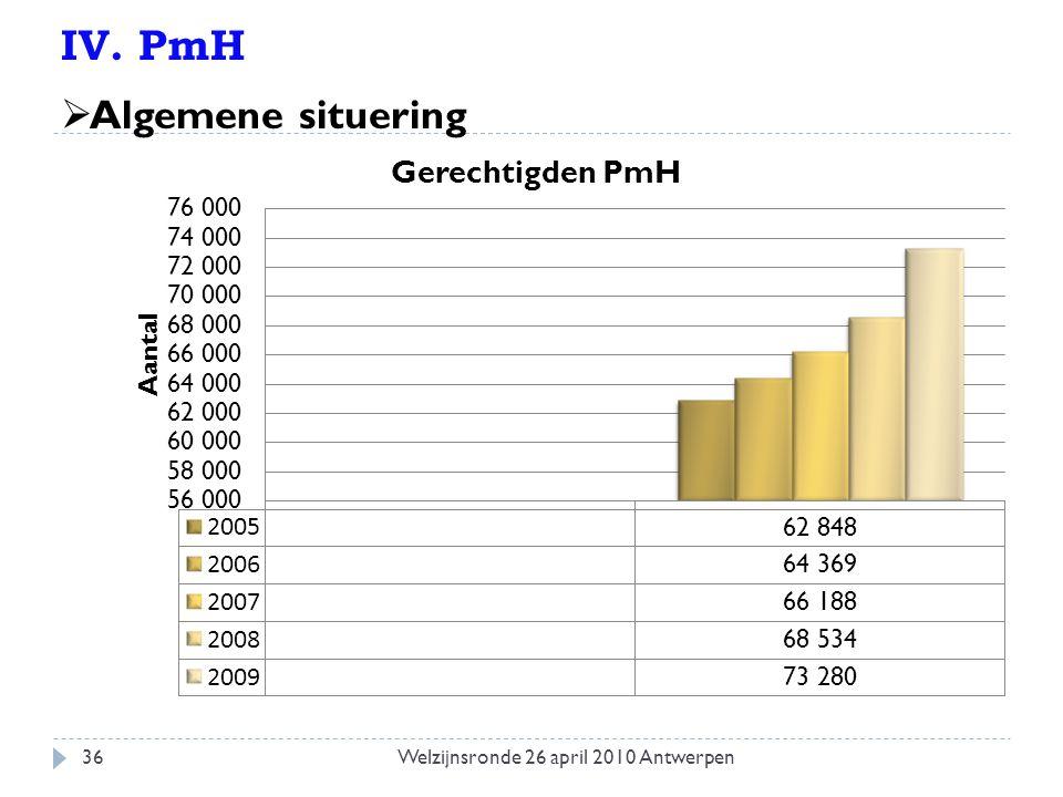IV. PmH  Algemene situering 36Welzijnsronde 26 april 2010 Antwerpen