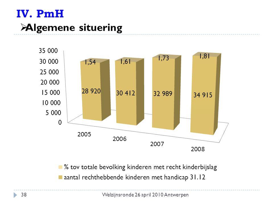 IV. PmH  Algemene situering 38Welzijnsronde 26 april 2010 Antwerpen
