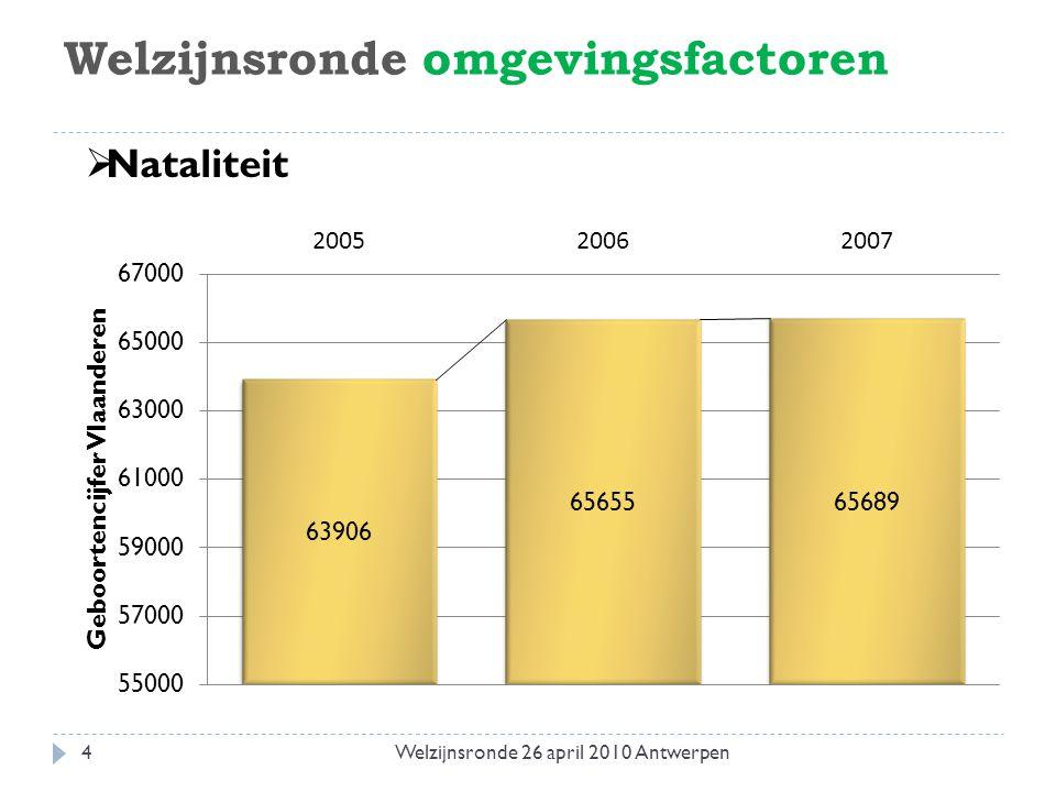 Welzijnsronde omgevingsfactoren  Individualisering van de maatschappij  Mondige zorggebruikers  Afname microsolidariteit  Nood aan zorg op maat 5Welzijnsronde 26 april 2010 Antwerpen