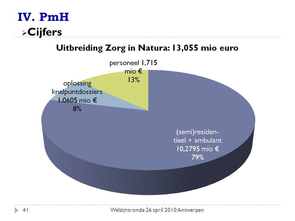 IV. PmH  Cijfers 41Welzijnsronde 26 april 2010 Antwerpen