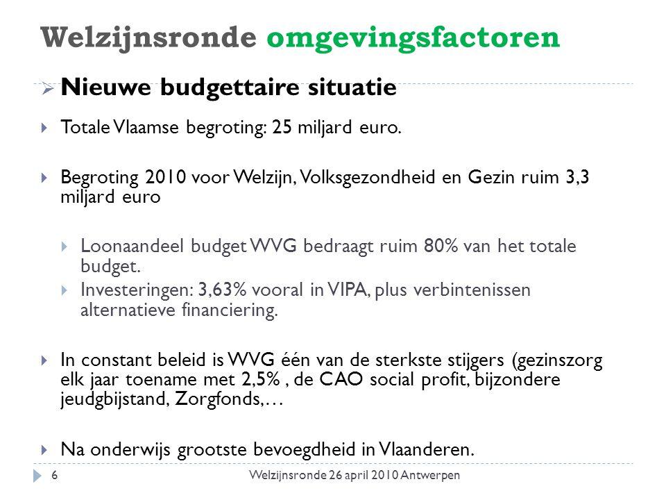 Welzijnsronde omgevingsfactoren  Nieuwe budgettaire situatie  Totale Vlaamse begroting: 25 miljard euro.  Begroting 2010 voor Welzijn, Volksgezondh