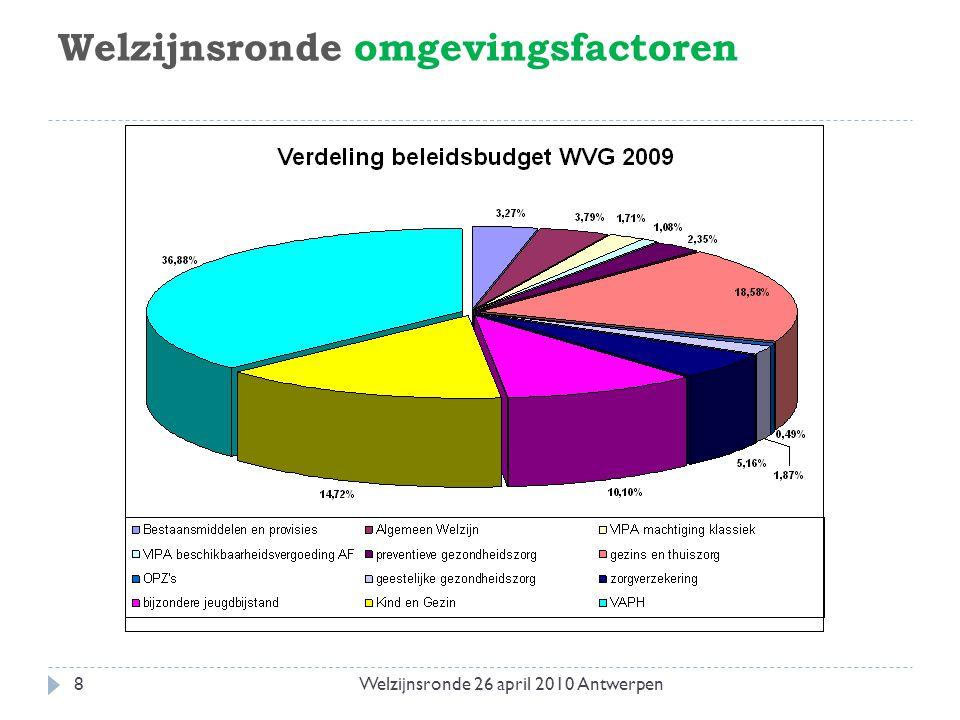 I. Kinderopvang: buitenschoolse opvang 19Welzijnsronde 26 april 2010 Antwerpen