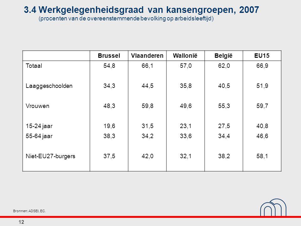 12 3.4Werkgelegenheidsgraad van kansengroepen, 2007 (procenten van de overeenstemmende bevolking op arbeidsleeftijd) Bronnen: ADSEI, EC.
