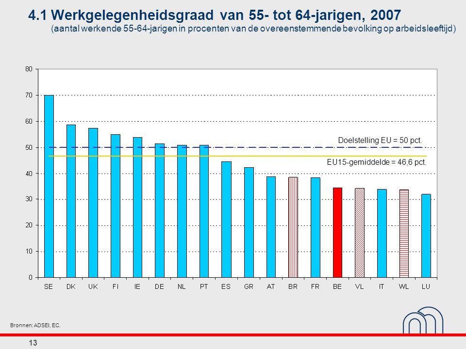 13 4.1Werkgelegenheidsgraad van 55- tot 64-jarigen, 2007 (aantal werkende 55-64-jarigen in procenten van de overeenstemmende bevolking op arbeidsleeftijd) Bronnen: ADSEI, EC.