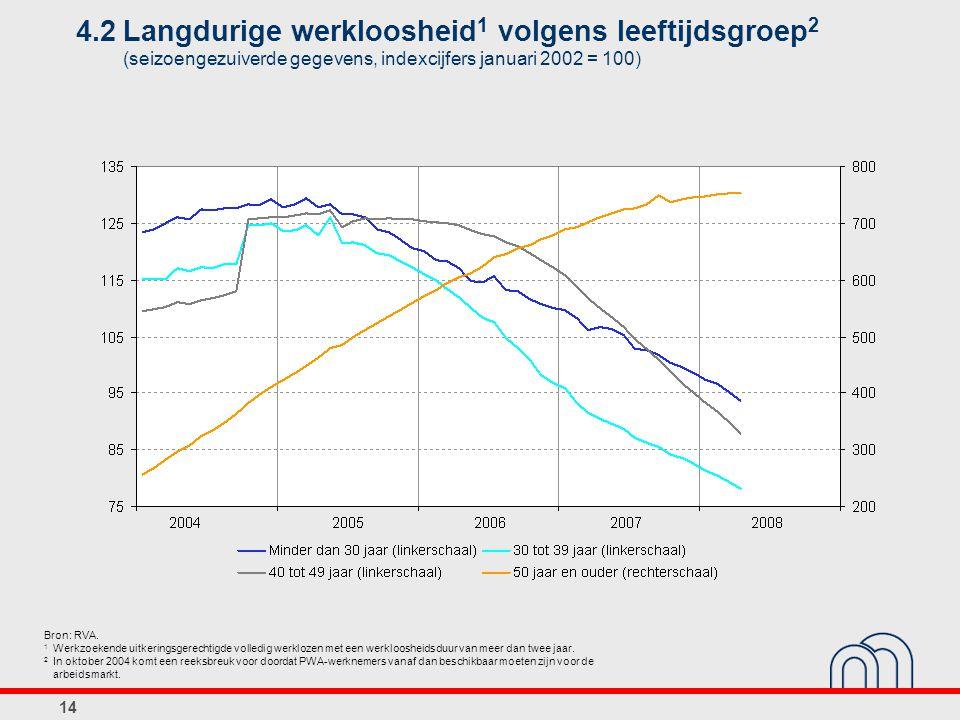 14 4.2Langdurige werkloosheid 1 volgens leeftijdsgroep 2 (seizoengezuiverde gegevens, indexcijfers januari 2002 = 100) Bron: RVA.