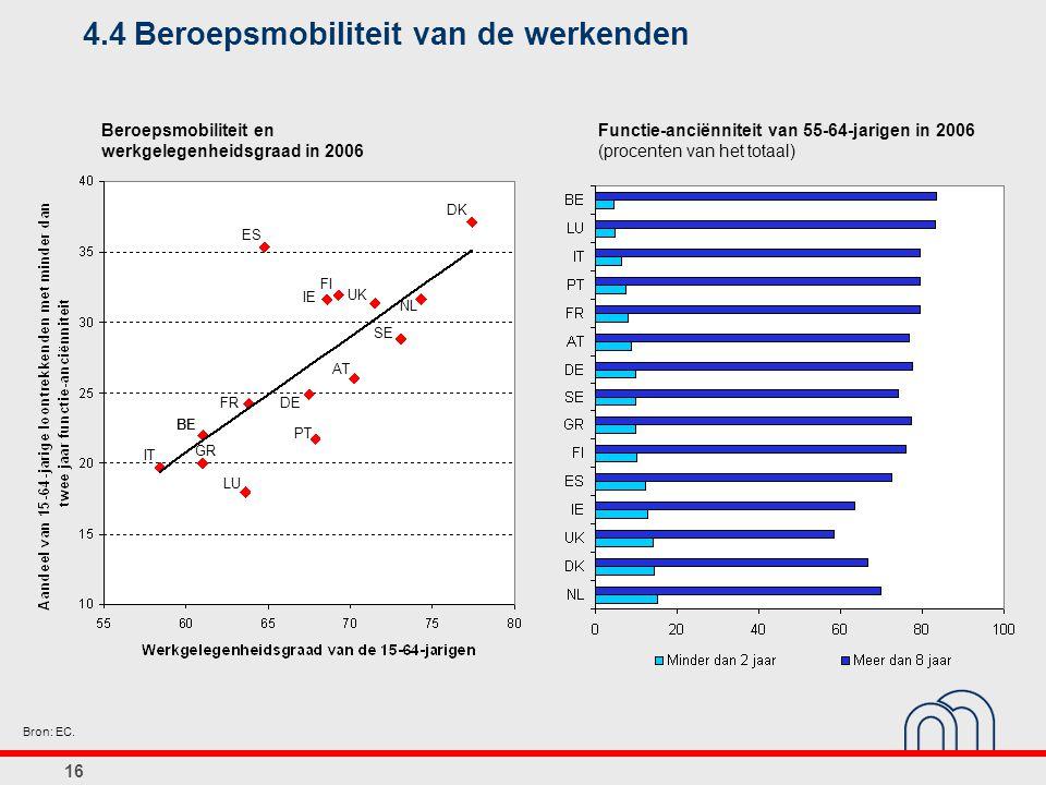 16 4.4Beroepsmobiliteit van de werkenden Beroepsmobiliteit en werkgelegenheidsgraad in 2006 Functie-anciënniteit van 55-64-jarigen in 2006 (procenten van het totaal) Bron: EC.