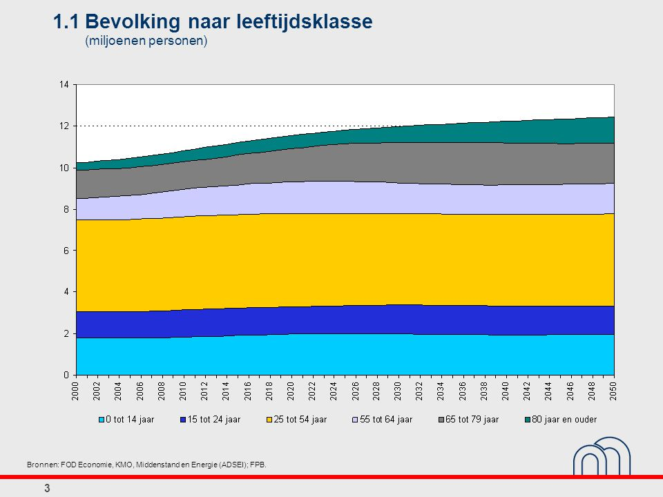 3 1.1Bevolking naar leeftijdsklasse (miljoenen personen) Bronnen: FOD Economie, KMO, Middenstand en Energie (ADSEI); FPB.