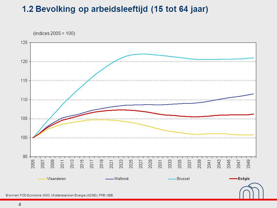 4 1.2Bevolking op arbeidsleeftijd (15 tot 64 jaar) (indices 2005 = 100) Bronnen: FOD Economie, KMO, Middenstand en Energie (ADSEI); FPB; NBB.