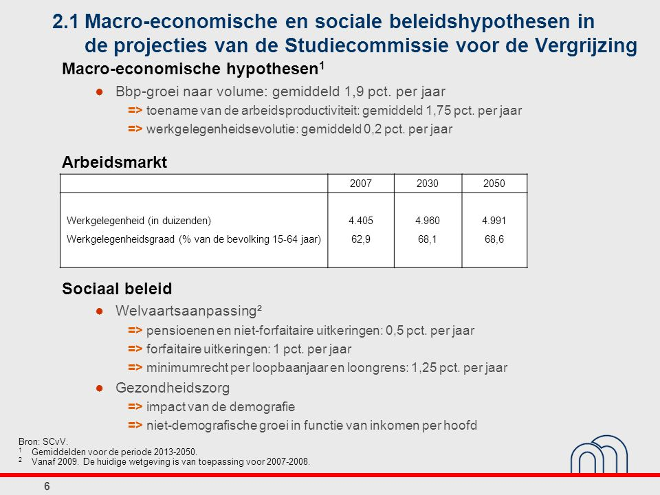 6 2.1Macro-economische en sociale beleidshypothesen in de projecties van de Studiecommissie voor de Vergrijzing Bron: SCvV.