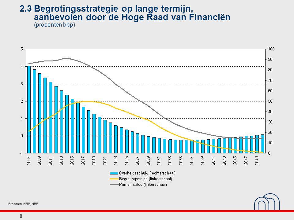 9 3.1Werkgelegenheidsgraad¹ in België en in de EU15 (procenten van de bevolking op arbeidsleeftijd) Bron: EC.