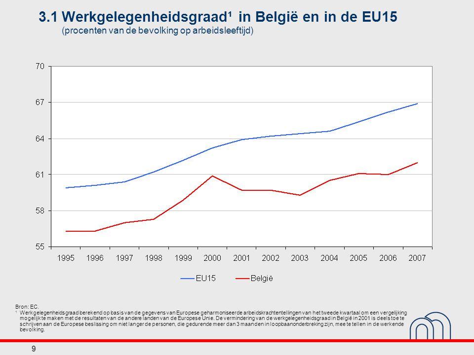 10 3.2Werkgelegenheidsgraad, 2007 (aantal werkenden in procenten van de bevolking op arbeidsleeftijd) Bronnen: ADSEI, EC.