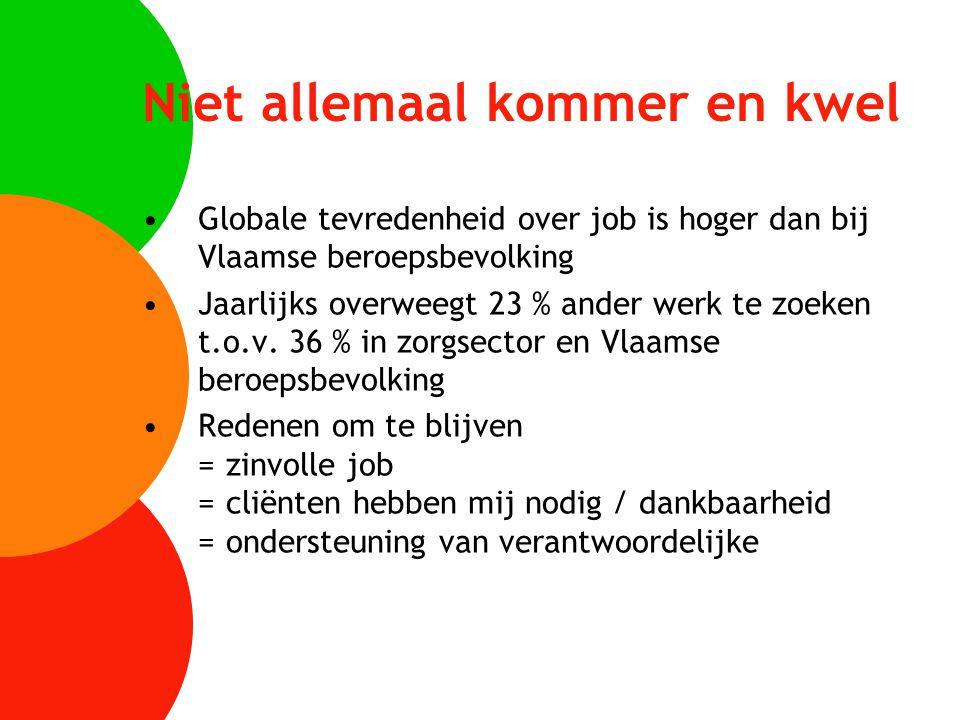Niet allemaal kommer en kwel Globale tevredenheid over job is hoger dan bij Vlaamse beroepsbevolking Jaarlijks overweegt 23 % ander werk te zoeken t.o