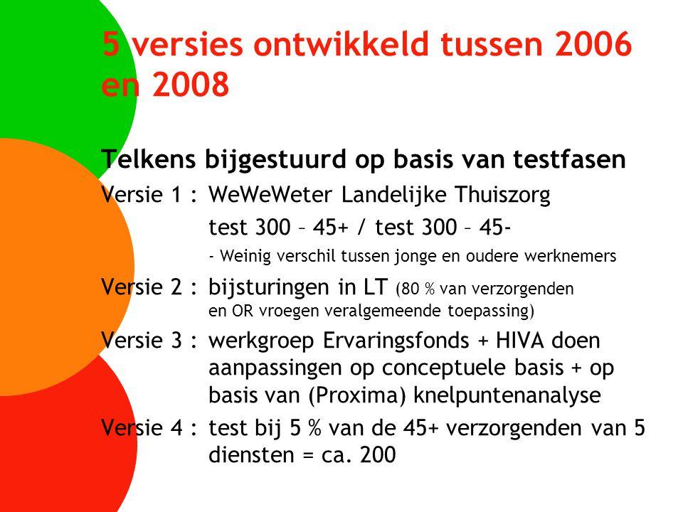 5 versies ontwikkeld tussen 2006 en 2008 Telkens bijgestuurd op basis van testfasen Versie 1 :WeWeWeter Landelijke Thuiszorg test 300 – 45+ / test 300