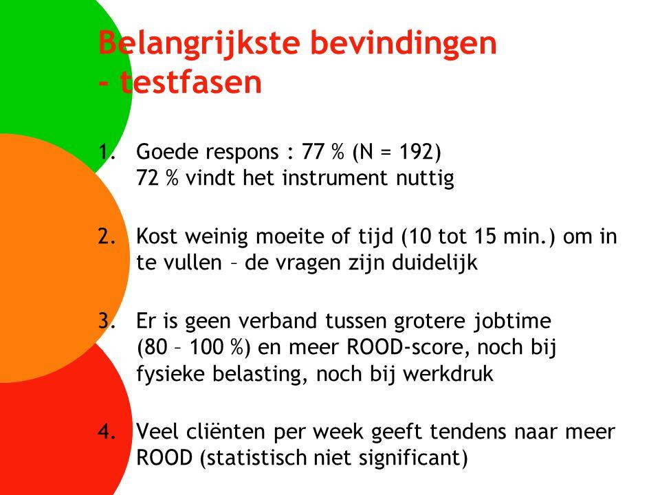 Belangrijkste bevindingen - testfasen 1.Goede respons : 77 % (N = 192) 72 % vindt het instrument nuttig 2.Kost weinig moeite of tijd (10 tot 15 min.)