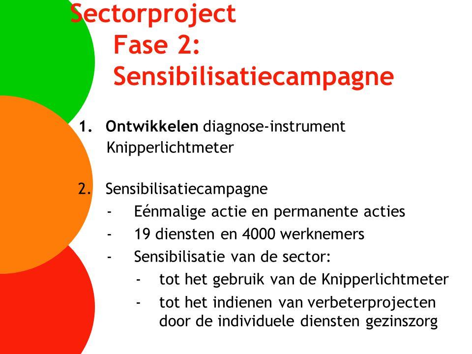 Sectorproject Fase 2: Sensibilisatiecampagne 1.Ontwikkelen diagnose-instrument Knipperlichtmeter 2.Sensibilisatiecampagne -Eénmalige actie en permanen