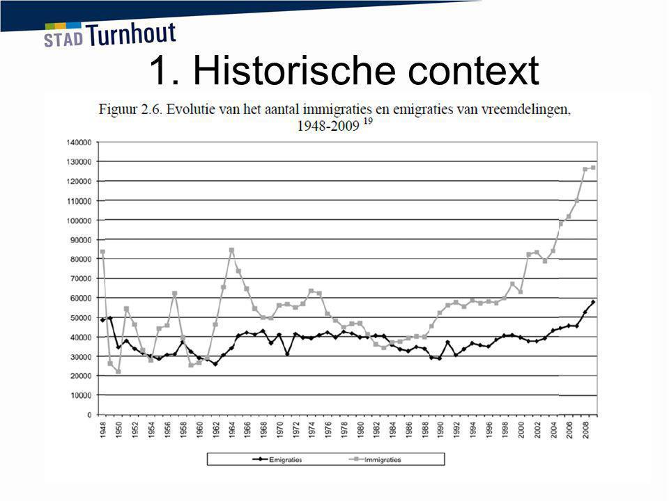 1. Historische context