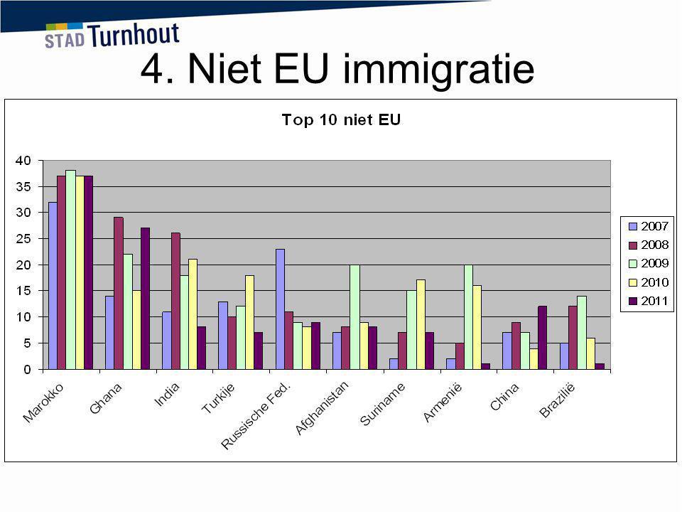 4. Niet EU immigratie