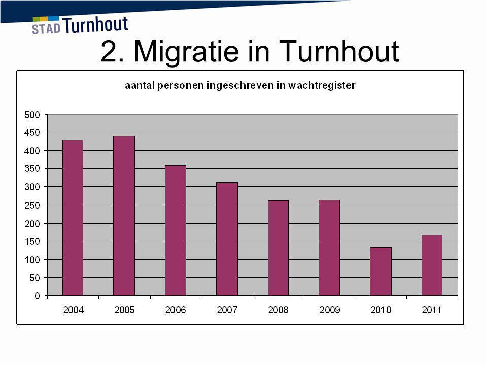 Vanaf 2003 in stijgende lijn Aantal EU migranten blijft stijgen Instroom niet EU migranten neemt af na topjaar 2009 Impact van asielzoekers zal terug groter worden