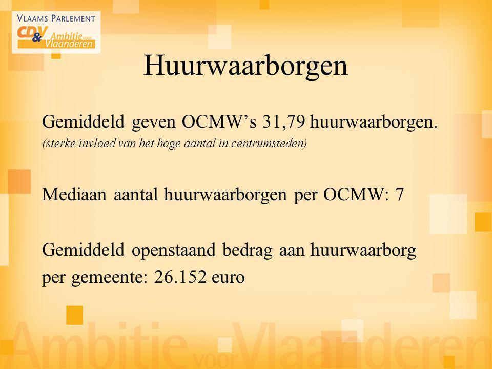 Huurwaarborgen Gemiddeld geven OCMW's 31,79 huurwaarborgen. (sterke invloed van het hoge aantal in centrumsteden) Mediaan aantal huurwaarborgen per OC