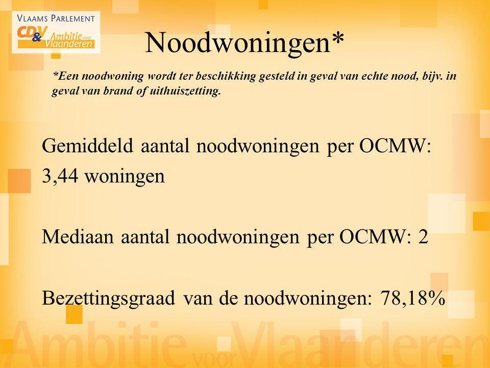 Noodwoningen* Gemiddeld aantal noodwoningen per OCMW: 3,44 woningen Mediaan aantal noodwoningen per OCMW: 2 Bezettingsgraad van de noodwoningen: 78,18