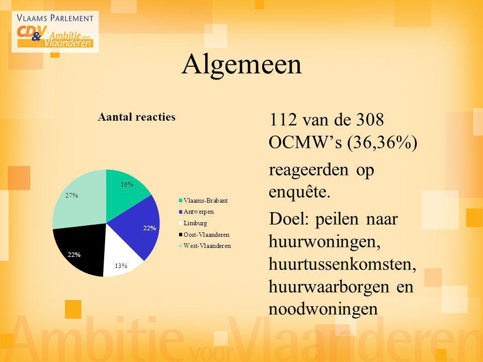 Algemeen 112 van de 308 OCMW's (36,36%) reageerden op enquête. Doel: peilen naar huurwoningen, huurtussenkomsten, huurwaarborgen en noodwoningen