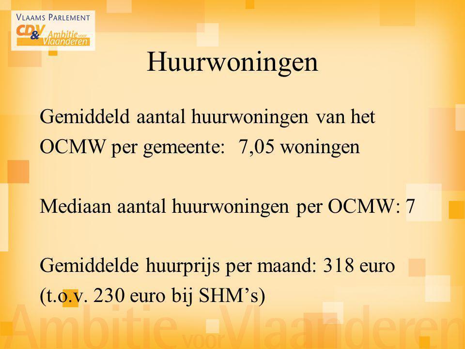 Gemiddeld aantal huurwoningen van het OCMW per gemeente: 7,05 woningen Mediaan aantal huurwoningen per OCMW: 7 Gemiddelde huurprijs per maand: 318 eur