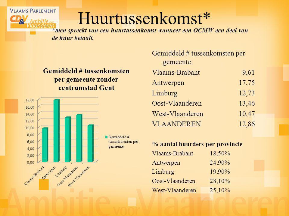 Huurtussenkomst* Gemiddeld # tussenkomsten per gemeente. Vlaams-Brabant 9,61 Antwerpen17,75 Limburg12,73 Oost-Vlaanderen 13,46 West-Vlaanderen 10,47 V