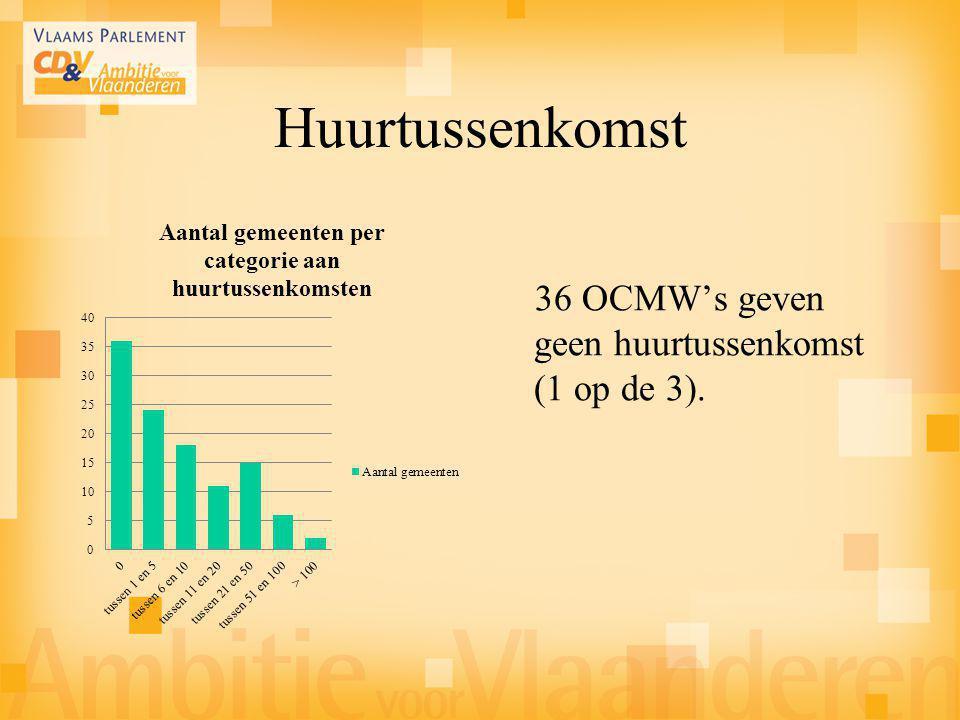Huurtussenkomst 36 OCMW's geven geen huurtussenkomst (1 op de 3).