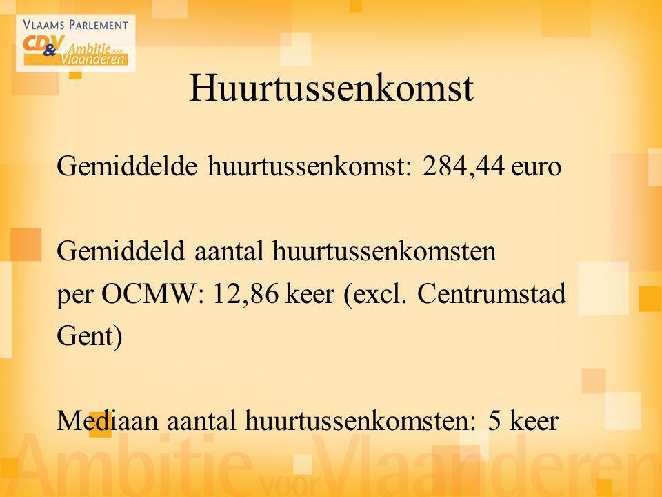 Huurtussenkomst Gemiddelde huurtussenkomst: 284,44 euro Gemiddeld aantal huurtussenkomsten per OCMW: 12,86 keer (excl. Centrumstad Gent) Mediaan aanta