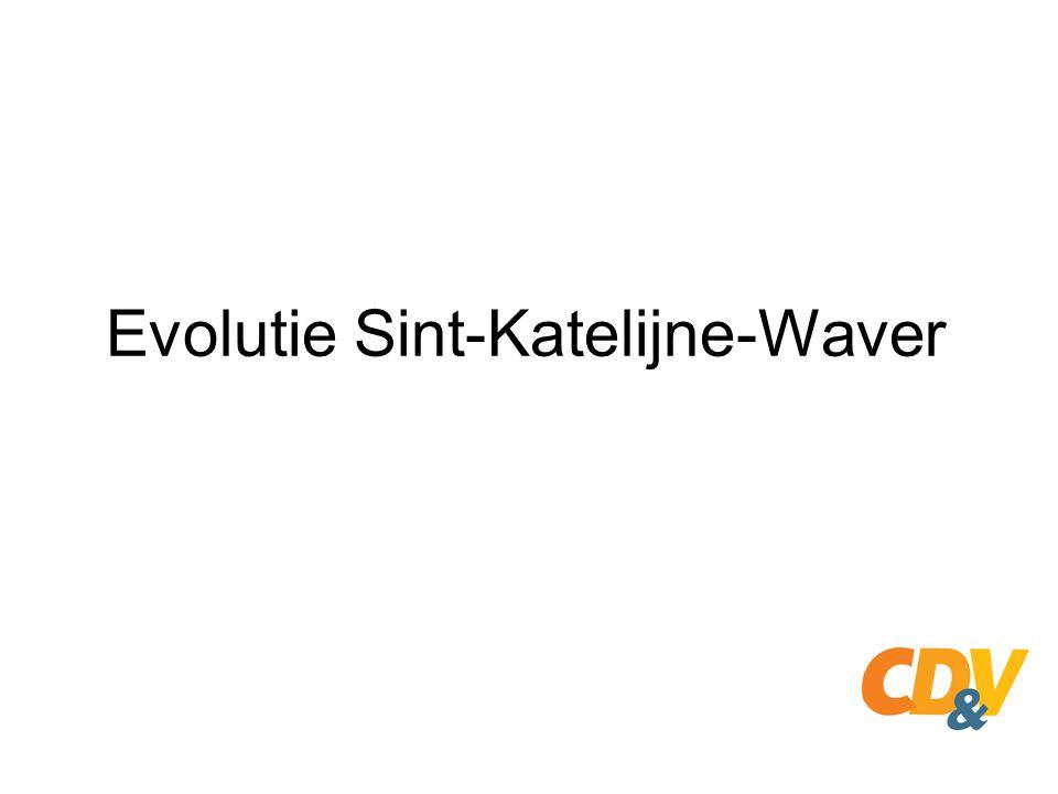 Evolutie Sint-Katelijne-Waver