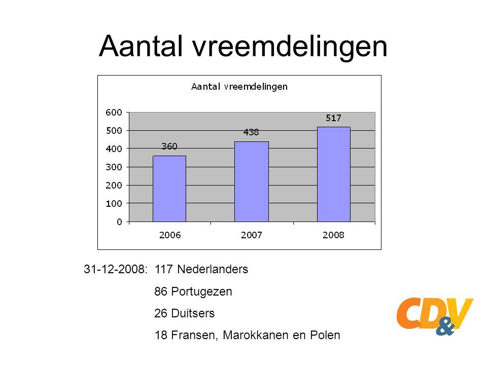 Aantal vreemdelingen 31-12-2008: 117 Nederlanders 86 Portugezen 26 Duitsers 18 Fransen, Marokkanen en Polen