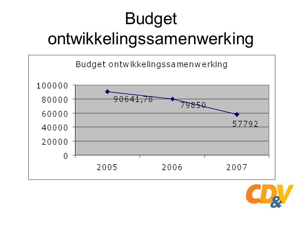 Budget ontwikkelingssamenwerking