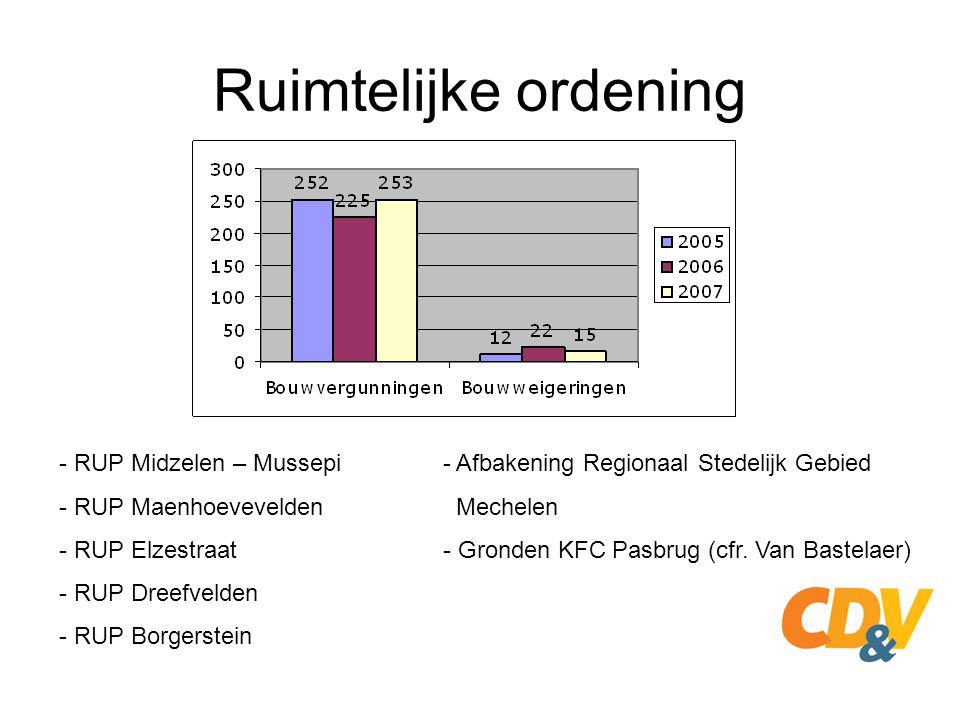 Ruimtelijke ordening - RUP Midzelen – Mussepi- Afbakening Regionaal Stedelijk Gebied - RUP Maenhoevevelden Mechelen - RUP Elzestraat- Gronden KFC Pasb