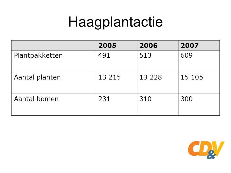 Haagplantactie 200520062007 Plantpakketten491513609 Aantal planten13 21513 22815 105 Aantal bomen231310300