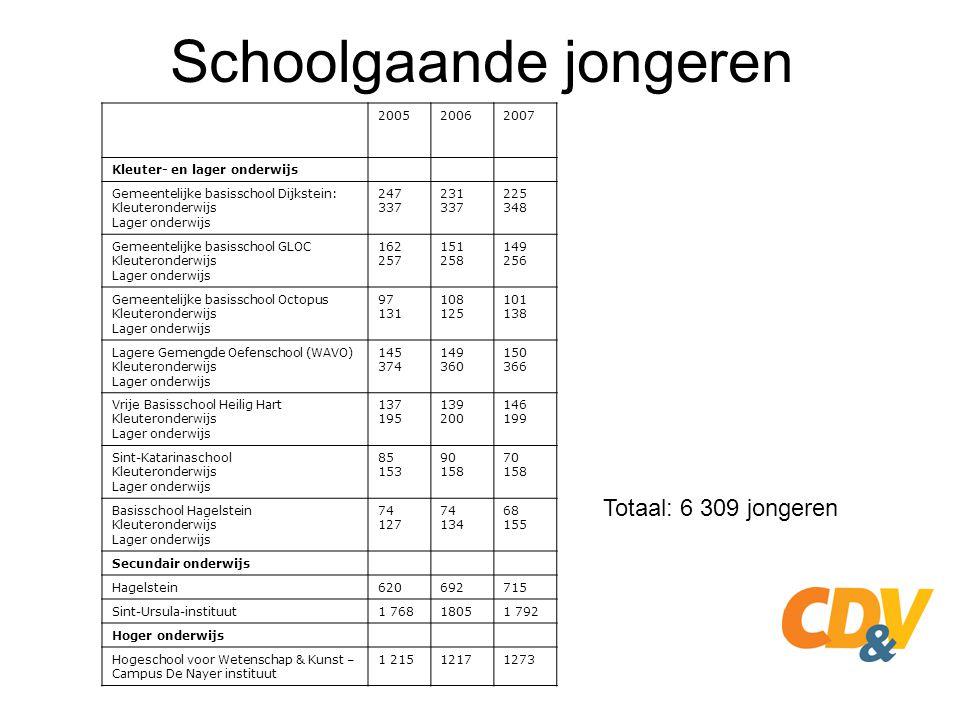 Schoolgaande jongeren 200520062007 Kleuter- en lager onderwijs Gemeentelijke basisschool Dijkstein: Kleuteronderwijs Lager onderwijs 247 337 231 337 2