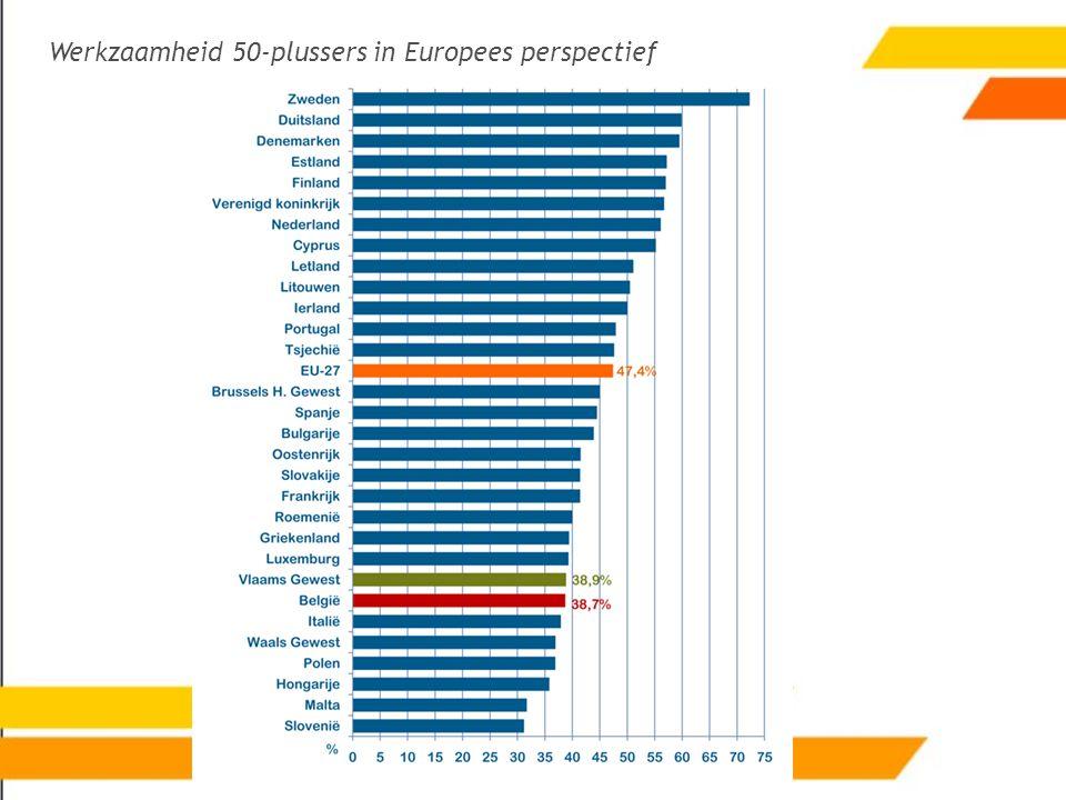 Werkzaamheid 50-plussers in Europees perspectief