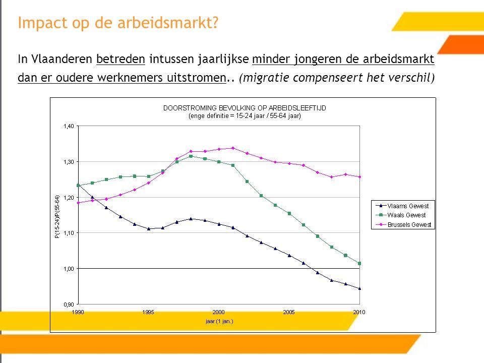 Impact op de arbeidsmarkt? In Vlaanderen betreden intussen jaarlijkse minder jongeren de arbeidsmarkt dan er oudere werknemers uitstromen.. (migratie