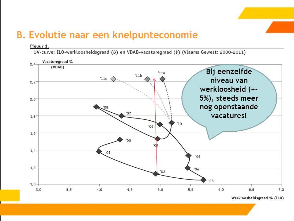 B. Evolutie naar een knelpunteconomie Bij eenzelfde niveau van werkloosheid (+- 5%), steeds meer nog openstaande vacatures!